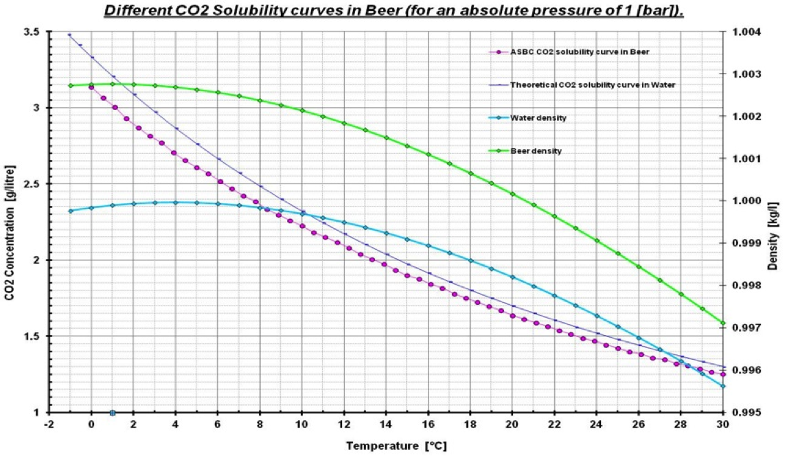 solubility of co2 in water